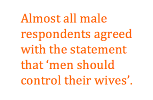 Text Box: Almost all male respondents agreed with the statement that 'men should control their wives'.
